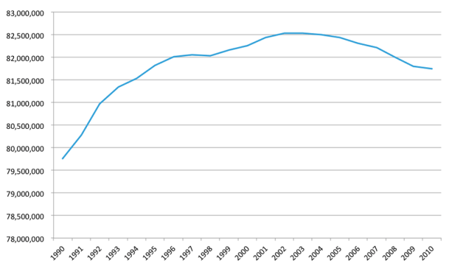 Germany: Population in Decline