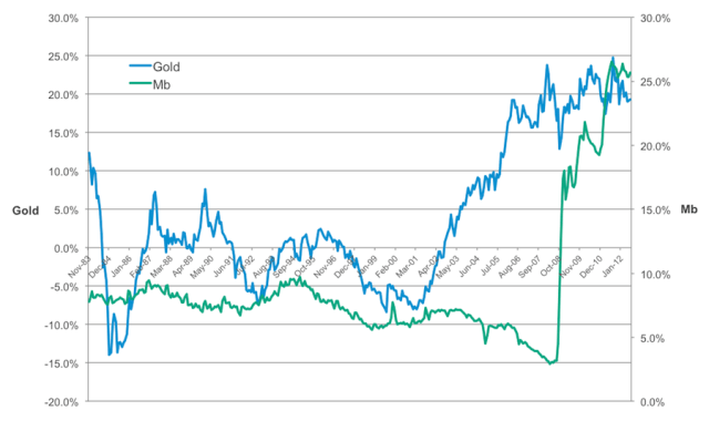 United States Monetary Base versus Gold Prices (Five-Year Rolling % Change)