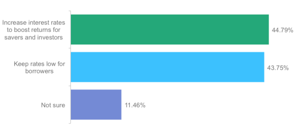 Poll Results: What change in rates would help the U.S. economy the most?