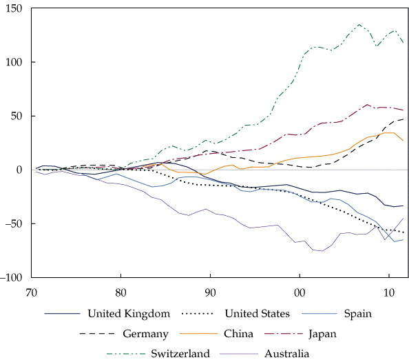 Figure 1: Cumulative Current Accounts as a Percentage of GDP, 1970–2010