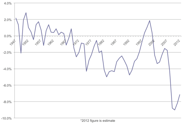 United States: Fiscal Surplus (Deficit) as a Percentage of GDP
