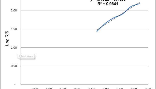 Rescaled-Range-Analysis-of-the-SP-500