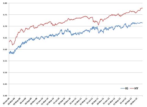 Duration-to-maturity-ratio