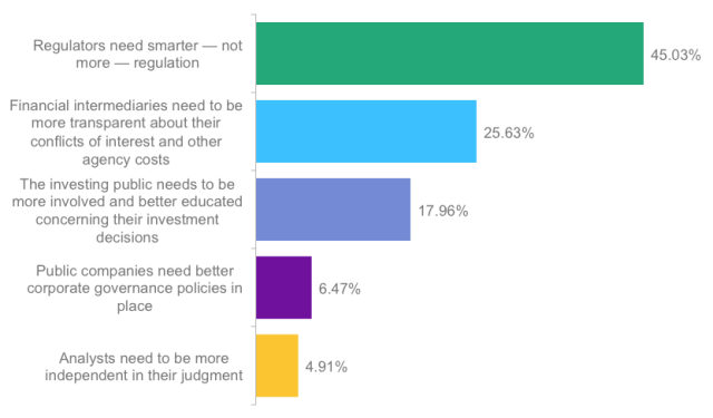 Poll: What part of the financial ecosystem is most in need of attention?