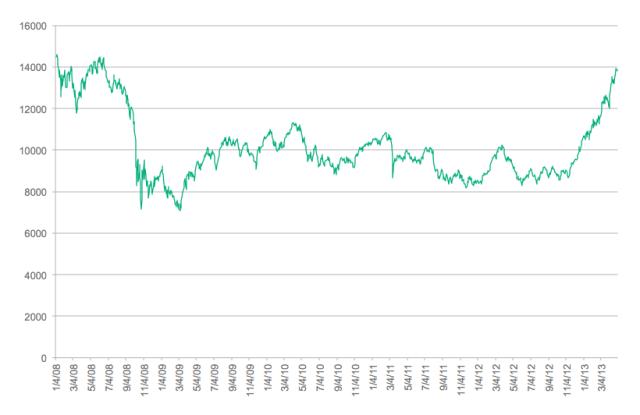 Nikkei 225 Index