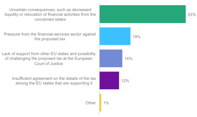 Poll: What is the most important obstacle to implementation of a proposed financial-transaction tax by 11 EU member states?