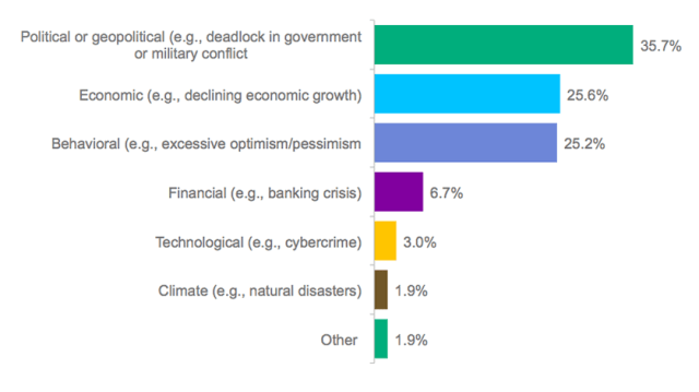 What will be the most important category of risk for financial markets in 2014?