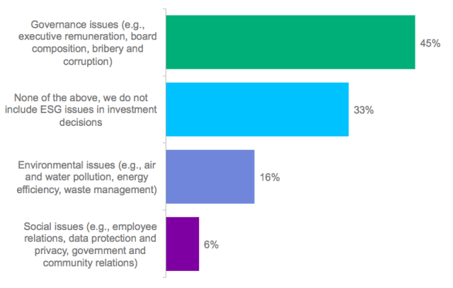 Poll: Which ESG Factors Are You Most Able to Include in Your Investment Decisions?