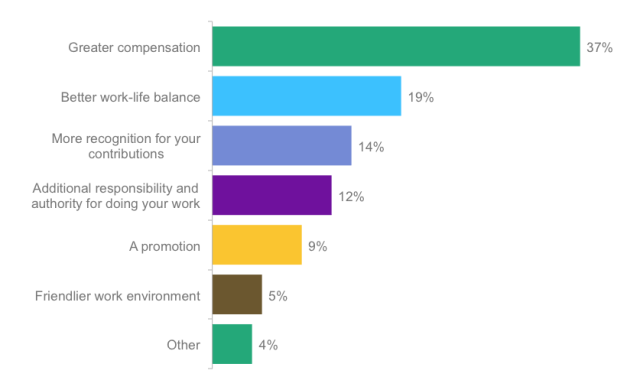 Poll: What would increase your job satisfaction the most?