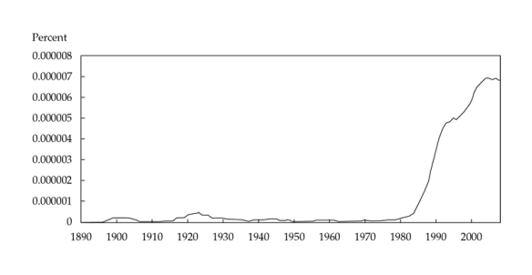 Figure 1. Prevalence of the Term Financial Engineering in the English Corpus, 1890–2010