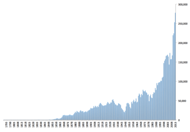 US Patent Activity Calendar Years 1790 to the Present
