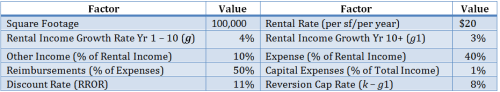 Assumptions in Example real Estate Valuation