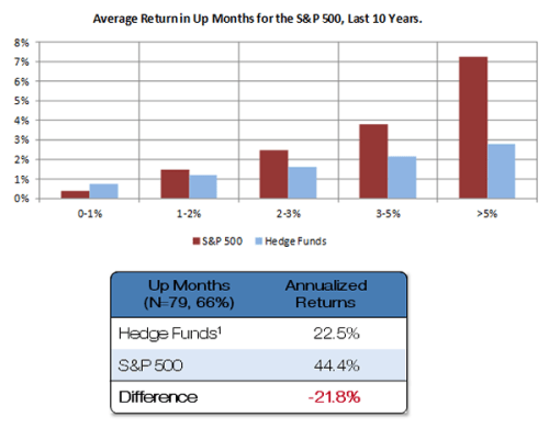 Average-return-in-up-months