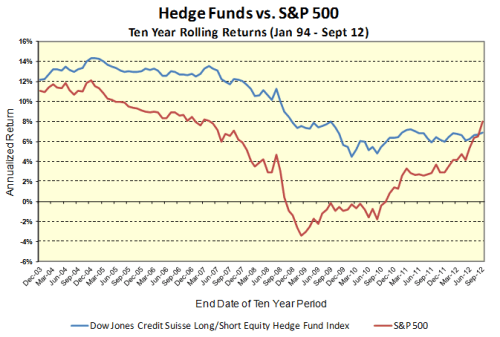 Hedge-Funds-vs-SP-500