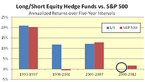 Longshort-equity-returns-graph