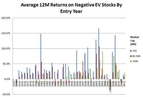 Average-12M-Returns-on-Negative-EV-Stocks-by-Entry-Year