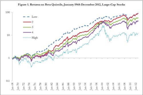 Returns On Beta Quintile Large Cap Stocks