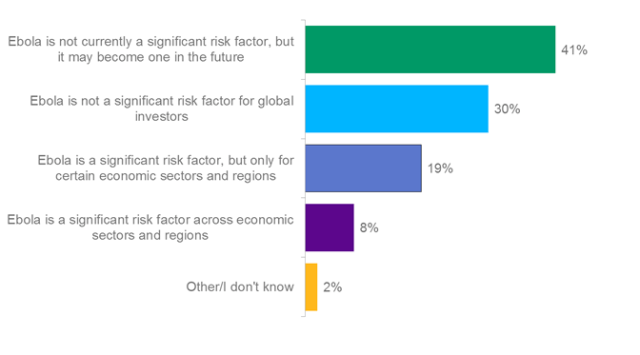 Poll: Is Ebola a Significant Risk Factor for Global Investors?