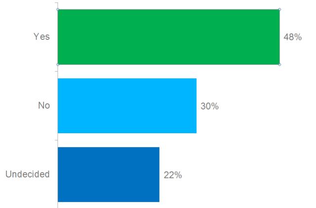 Poll: Will the Hewlett-Packard Break-Up Create Shareholder Value?