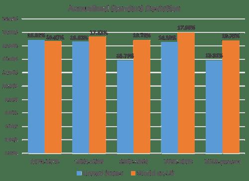 Annualized Standard Deviation