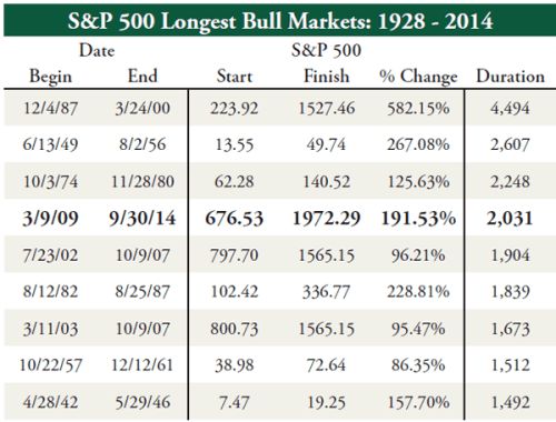 S&P500-Longest-Bull-Markets
