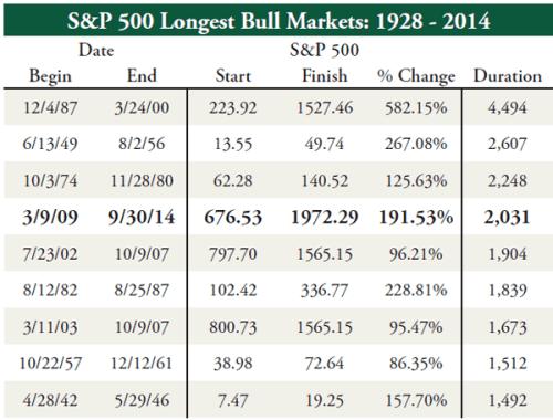 S&P500-Longest-Bull-Markets