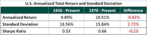 US-Annualized-Total-Return