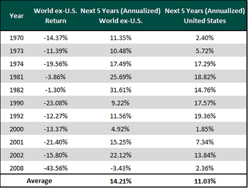 World-ex-US-Next-5-Years