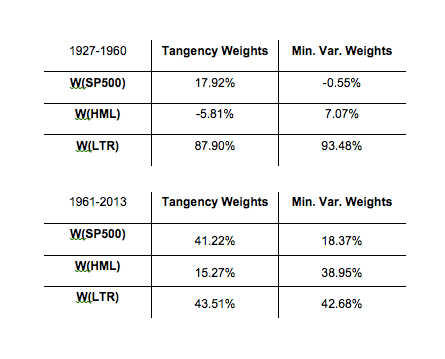 Table 6: Tangency and Minimum Variance Portfolio Weights