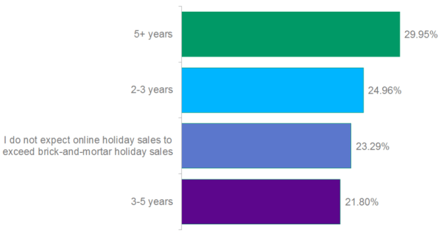 Poll:  In How Many Years Will Online Holiday Sales Exceed Brick-And-Mortar Holiday Sales?