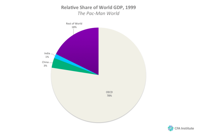 Relative Share of World GDP 1999 The Pac-Man World