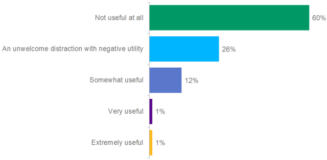 Poll:  How useful are social media channel in your investment decision-making process?