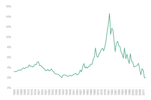 US Treasury Bond Interest Rate History