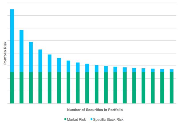 Portfolio Risk and Diversification
