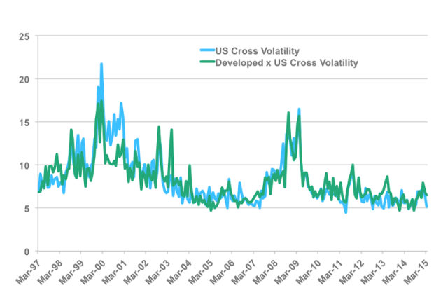 Russell-Equity-Cross-Volatility-Indices