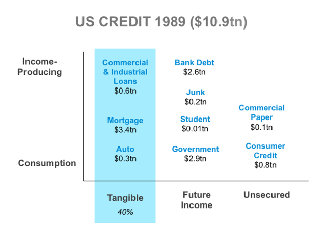 US Credit 1989