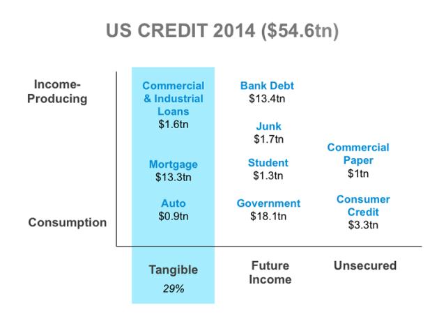 US Credit 2014