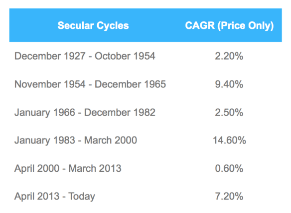 CAGR over Different Secular Cycles