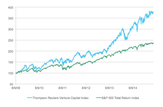 Thompson Reuters Venture Capital Index vs. S&P 500 Index