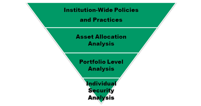 Investor Water Integration at Various Decision-Making Levels