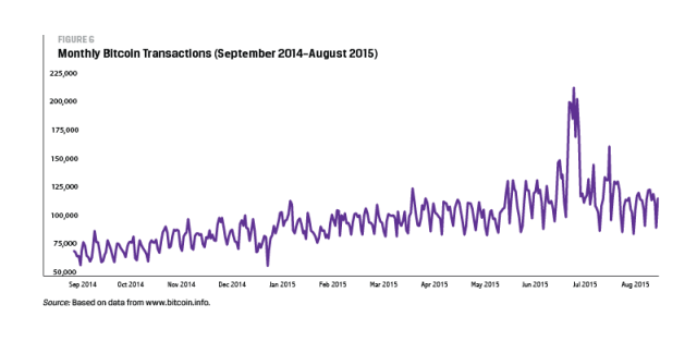 Monthly Bitcoin Transactions (September 2014–August 2015)