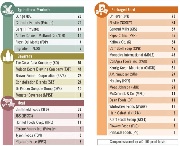 Company Rankings on Adequacy of Water Risk Management