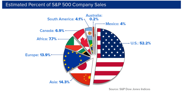 Estimated Percent of S&P 500 Company Sales