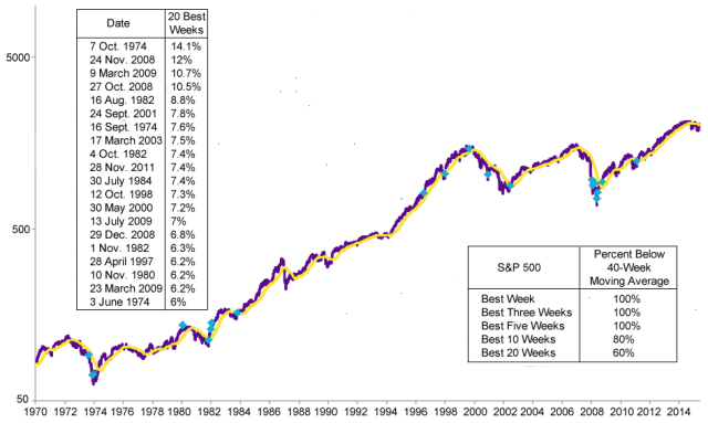 S&P 500 Best Weeks Chart