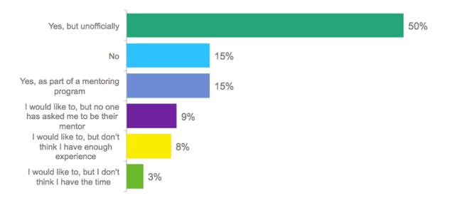 Mentoring-poll