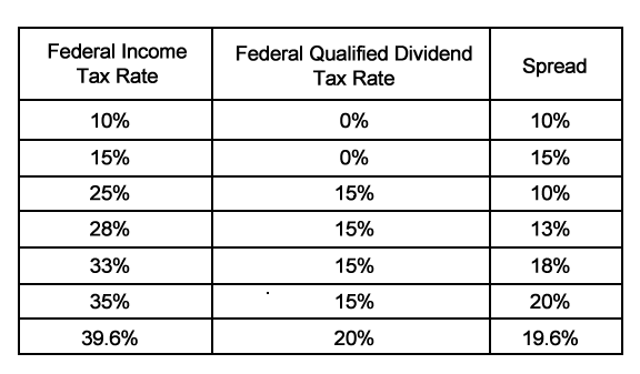 Federal Income Tax Rate vs. Federal Qualifed Tax Rate