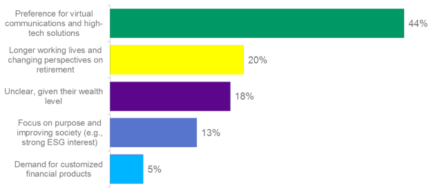 How will millennials most influence finance in the next 5–10 years?