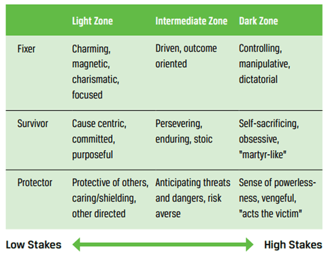 Typical Hero-Type Behavior by Zone