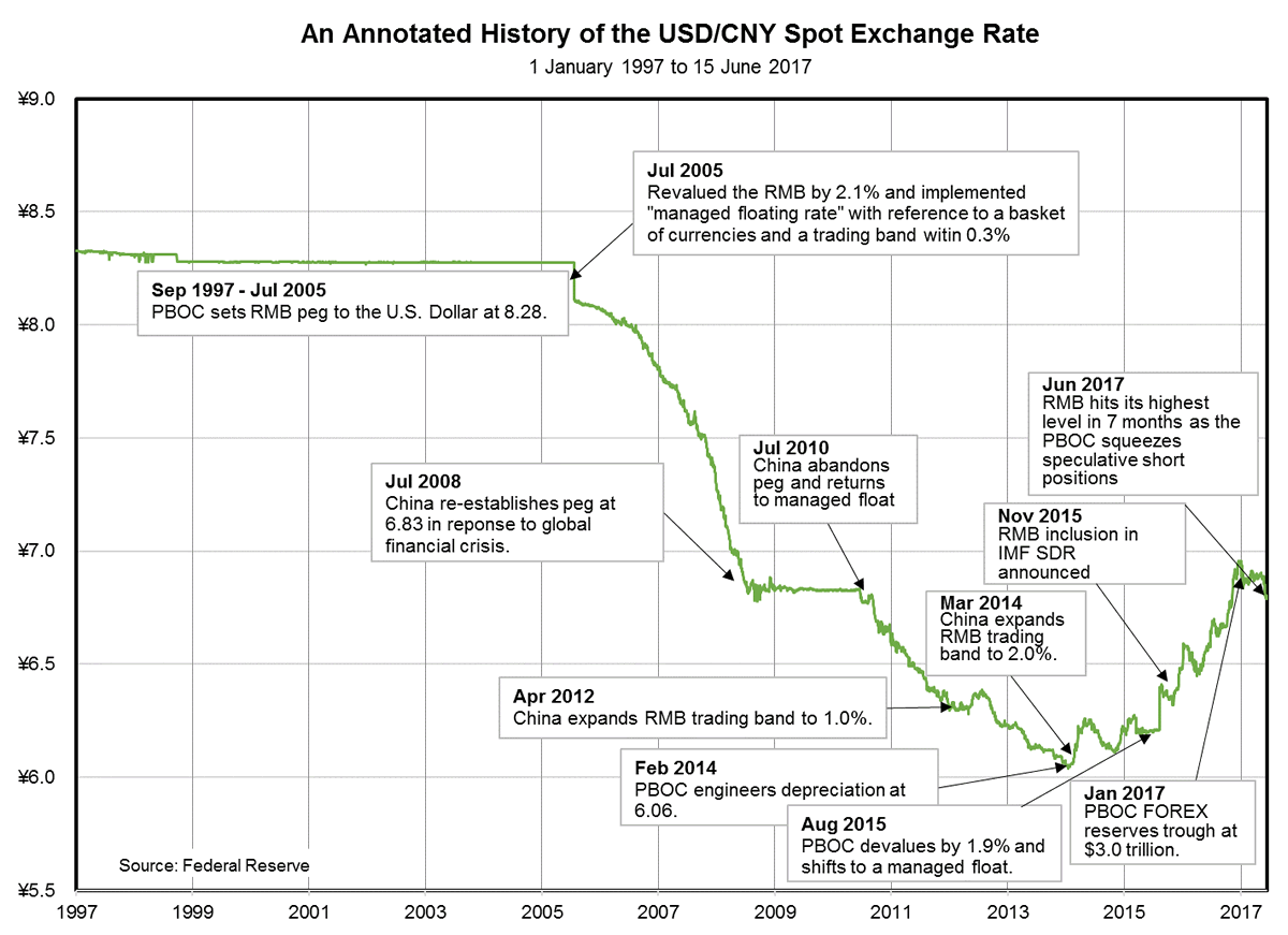 An Annotated History of the USD/CNY Exchange Rate | CFA