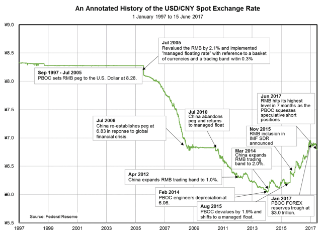 USDCNY_Spot_Exchange_Rate